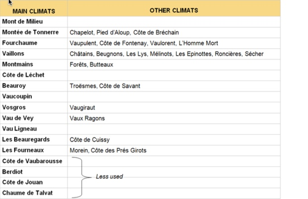 Premier Cru Climats photo (c) http://www.chablis-wines.com/